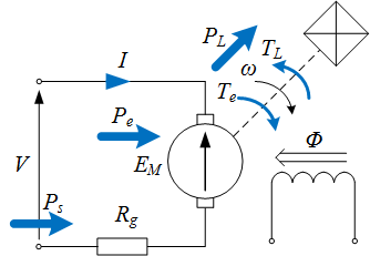 advantages and disadvantages of separately excited dc motor